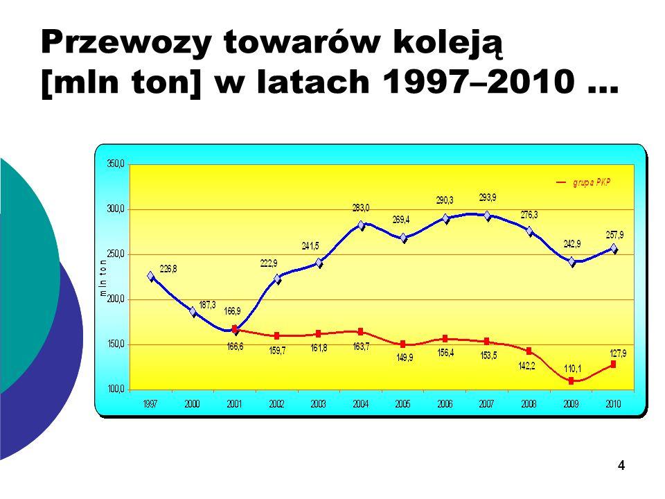 Przewozy towarów koleją [mln ton] w latach 1997–2010 …
